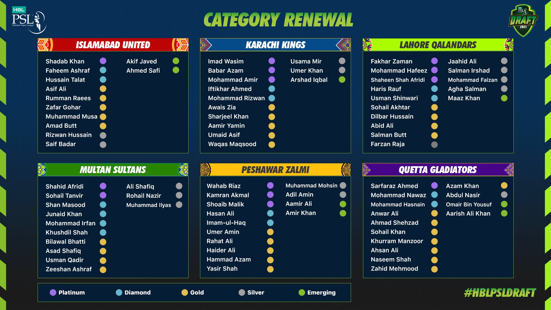 final/renewal category of players HBL PSL 6th Edition 2021