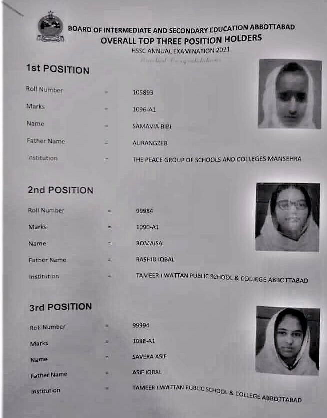 Abbottabad Board Position Holders 2021 - HSSC