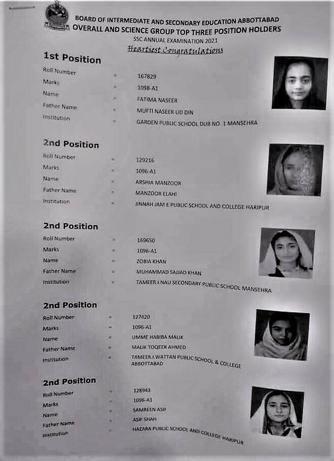 Abbottabad Board Position Holders 2021 - SSC
